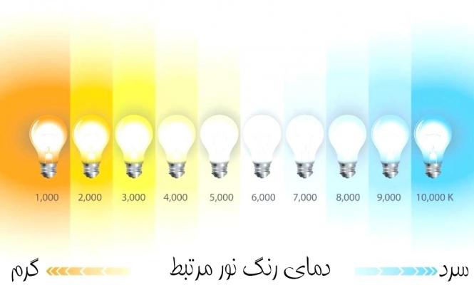 دمای رنگ مرتبط