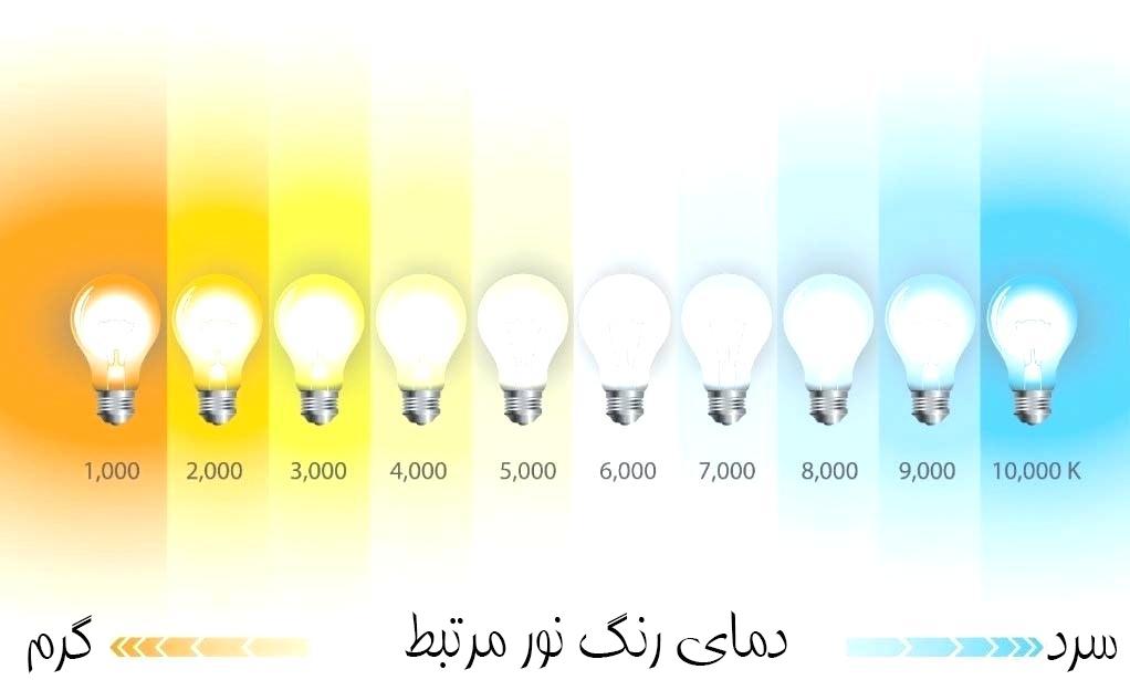 دمای رنگ نور مرتبط با نور مخفی
