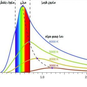 منحنی شار تشعشی جسم سیاه دمای رنگ نور